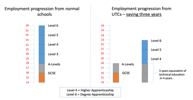 UTC Progression Graph